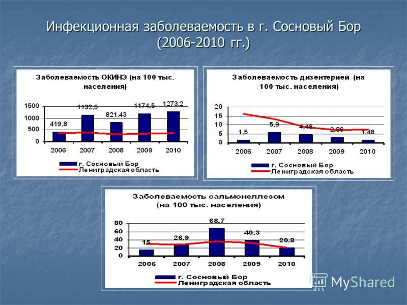 Инфекционная заболеваемость в г. Сосновый Бор (2006-2010 гг.)