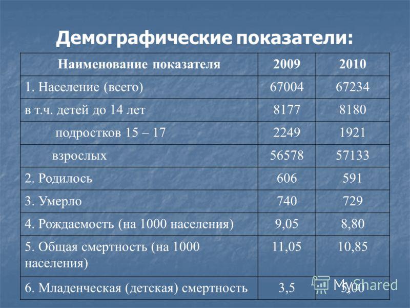 Демографические показатели: Наименование показателя20092010 1. Население (всего)6700467234 в т.ч. детей до 14 лет81778180 подростков 15 – 1722491921 взрослых5657857133 2. Родилось606591 3. Умерло740729 4. Рождаемость (на 1000 населения)9,058,80 5. Об