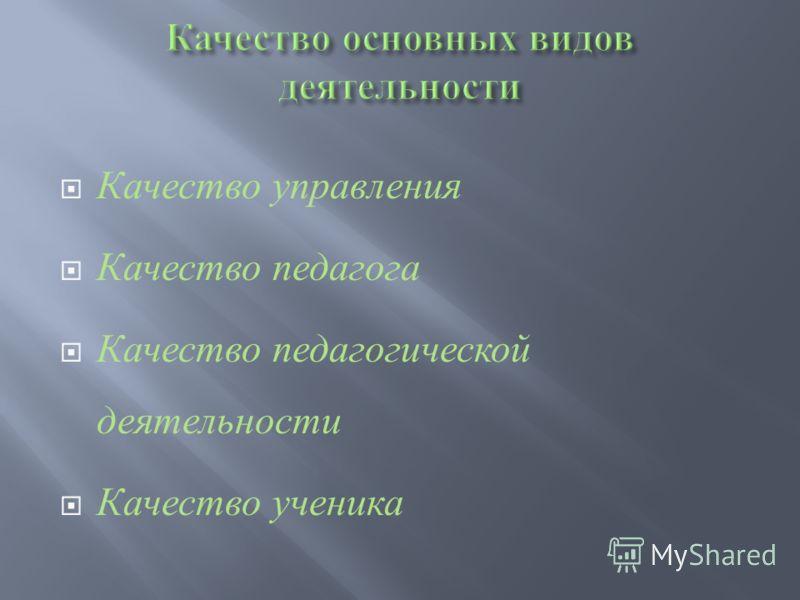 Качество управления Качество педагога Качество педагогической деятельности Качество ученика