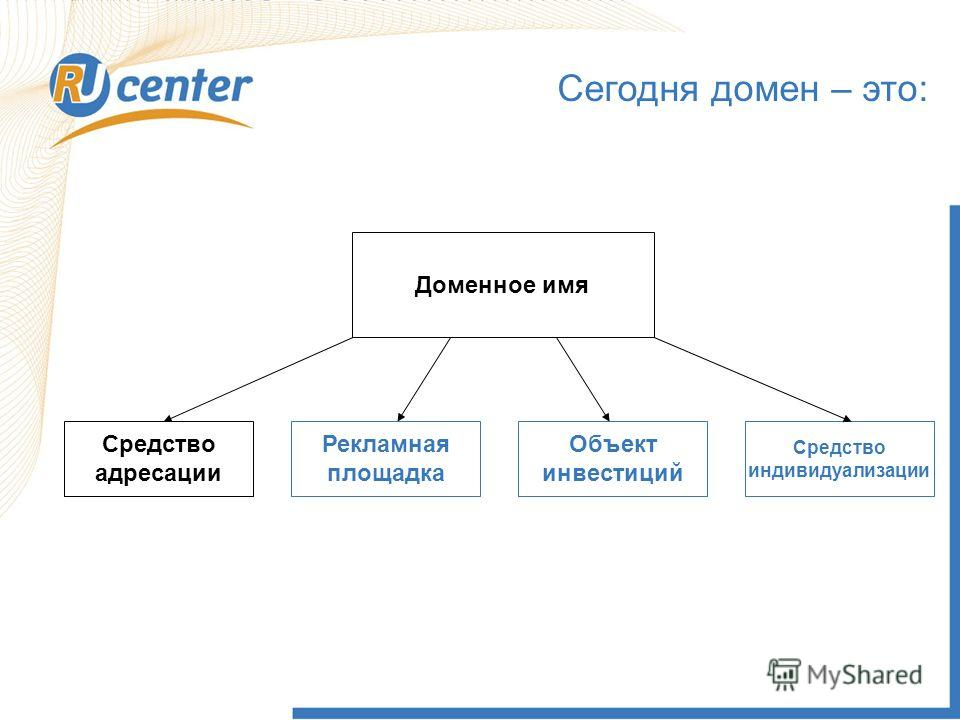 Доменное имя Средство адресации Рекламная площадка Объект инвестиций Средство индивидуализации Сегодня домен – это: