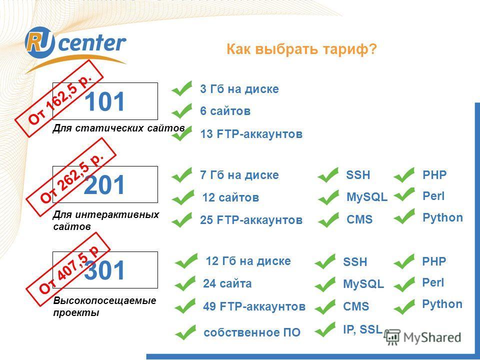 Как выбрать Тариф? 101 Как выбрать тариф? 3 Гб на диске 6 сайтов 13 FTP-аккаунтов Для статических сайтов 201 Для интерактивных сайтов 7 Гб на диске 12 сайтов 25 FTP-аккаунтов SSH MySQL CMS 301 Высокопосещаемые проекты 12 Гб на диске 24 сайта 49 FTP-а