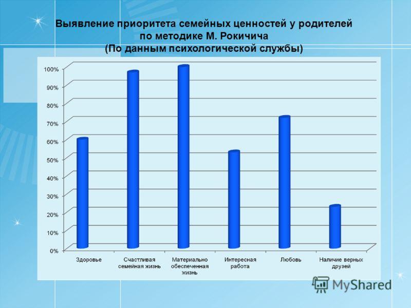Выявление приоритета семейных ценностей у родителей по методике М. Рокичича (По данным психологической службы)