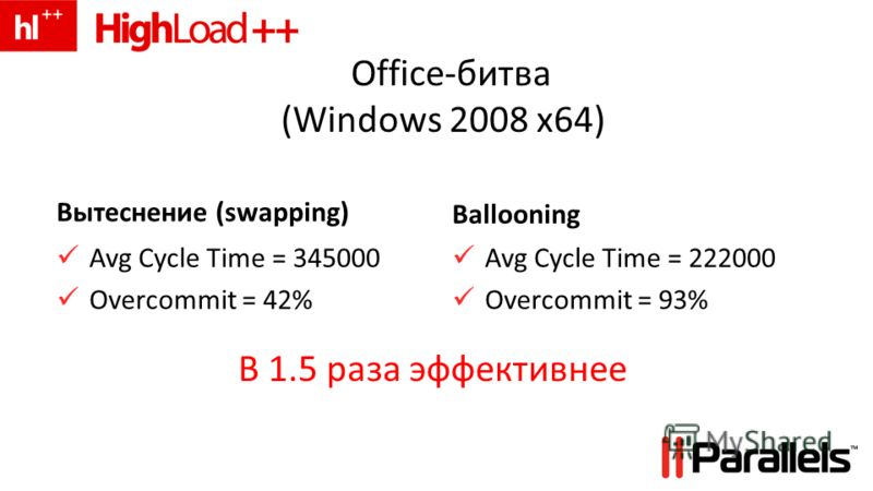 Office-битва (Windows 2008 x64) Вытеснение (swapping) Avg Cycle Time = 345000 Overcommit = 42% Ballooning Avg Cycle Time = 222000 Overcommit = 93% В 1.5 раза эффективнее