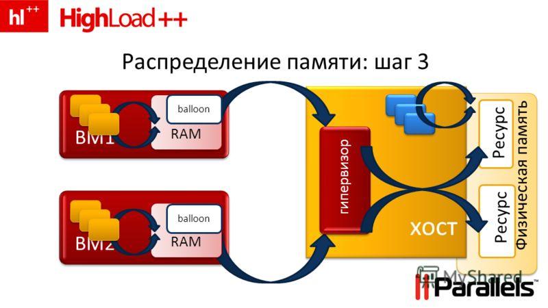 Физическая память хост Распределение памяти: шаг 3 Ресурс ВМ1 Ресурс ВМ2 RAM balloon RAM balloon гипервизор