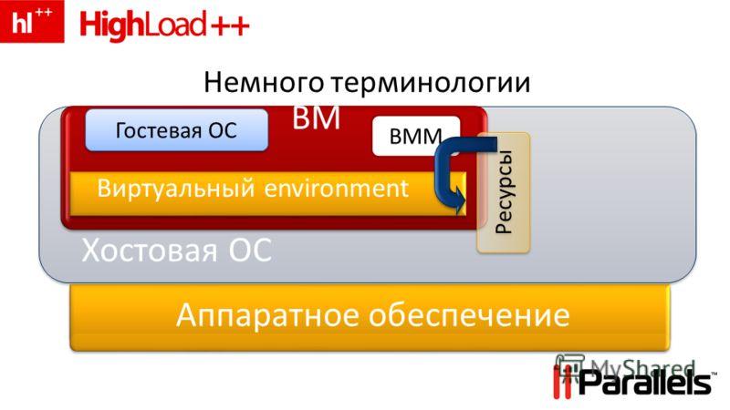 Хостовая ОС ВМ Ресурсы Аппаратное обеспечение Немного терминологии Гостевая ОС Виртуальный environment ВММ