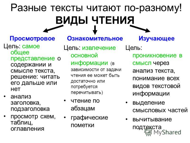 Разные тексты читают по-разному! ВИДЫ ЧТЕНИЯ Просмотровое Цель: самое общее представление о содержании и смысле текста, решение: читать его дальше или нет анализ заголовка, подзаголовка просмотр схем, таблиц, оглавления Ознакомительное Цель: извлечен