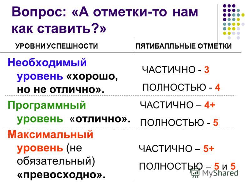 Вопрос: «А отметки-то нам как ставить?» Необходимый уровень «хорошо, но не отлично». Программный уровень «отлично». Максимальный уровень (не обязательный) «превосходно». УРОВНИ УСПЕШНОСТИПЯТИБАЛЛЬНЫЕ ОТМЕТКИ ЧАСТИЧНО - 3 ПОЛНОСТЬЮ - 4 ЧАСТИЧНО – 4+ П