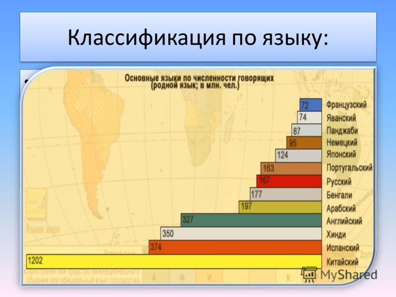 Классификация по языку: По языку народы объединяют в языковые семьи, которые, в свою очередь, делятся на языковые группы. Всего в мире выделяется 20 языковых семей По языку народы объединяют в языковые семьи, которые, в свою очередь, делятся на языко