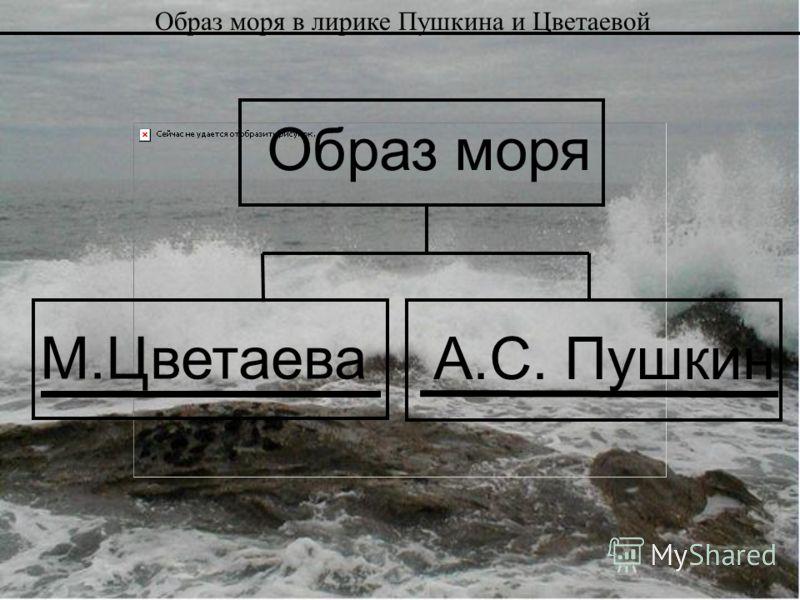 А.С. Пушкин М.Цветаева Образ моря Образ моря в лирике Пушкина и Цветаевой