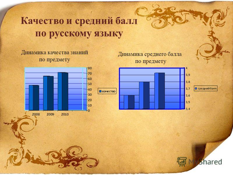Качество и средний балл по русскому языку Динамика качества знаний по предмету Динамика среднего балла по предмету