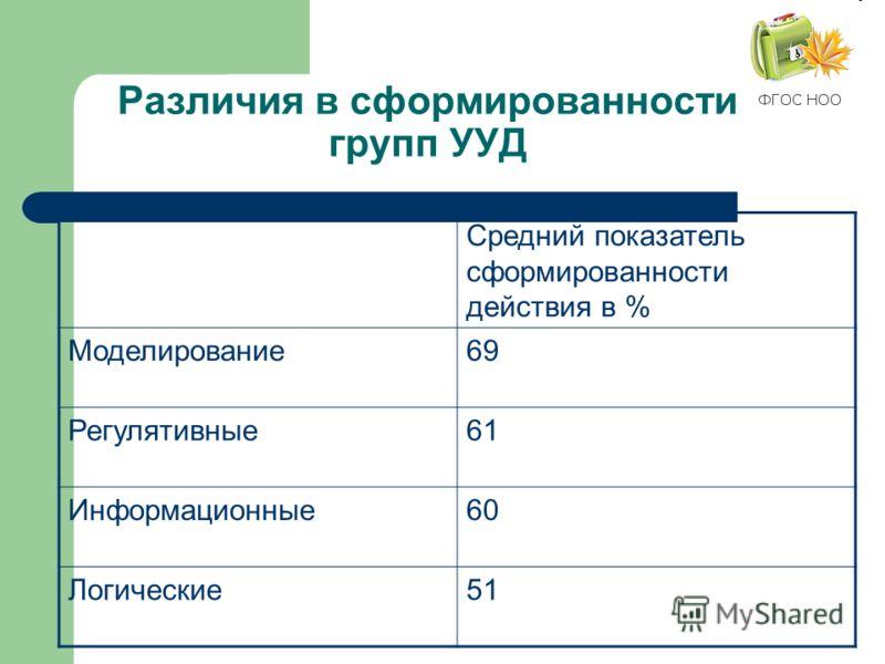 Различия в сформированности групп УУД Средний показатель сформированности действия в % Моделирование69 Регулятивные61 Информационные60 Логические51