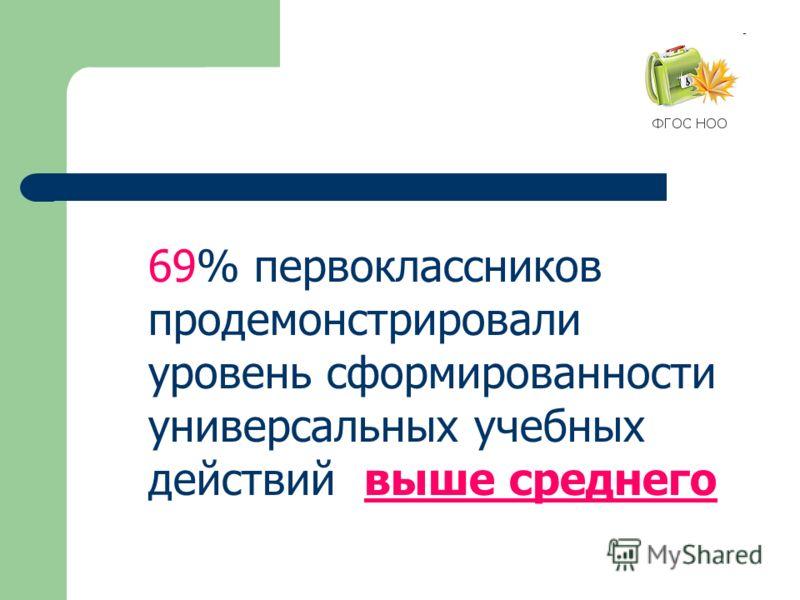 69% первоклассников продемонстрировали уровень сформированности универсальных учебных действий выше среднего
