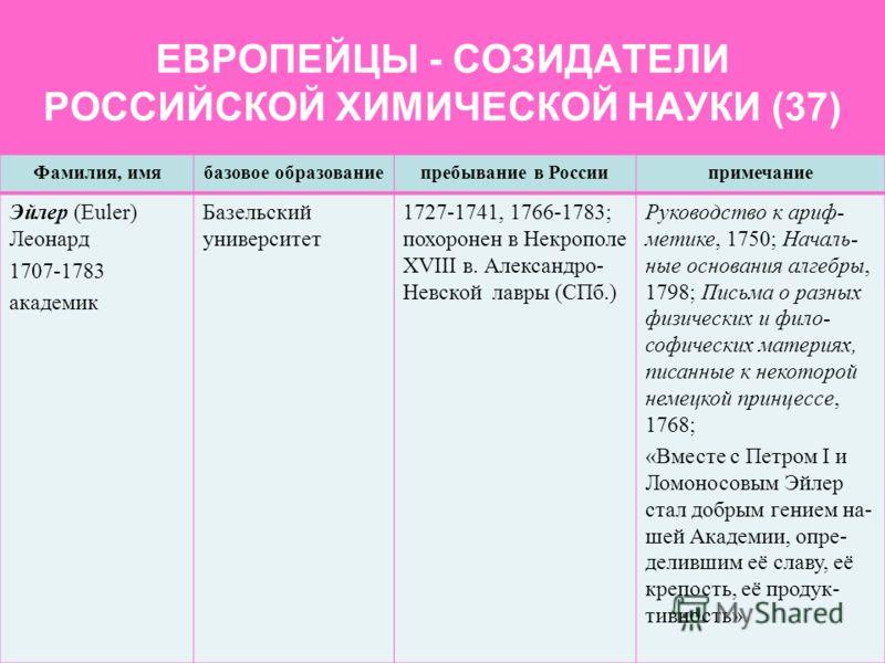 ЕВРОПЕЙЦЫ - СОЗИДАТЕЛИ РОССИЙСКОЙ ХИМИЧЕСКОЙ НАУКИ (37) Фамилия, имябазовое образованиепребывание в Россиипримечание Эйлер (Euler) Леонард 1707-1783 академик Базельский университет 1727-1741, 1766-1783; похоронен в Некрополе XVIII в. Александро- Невс