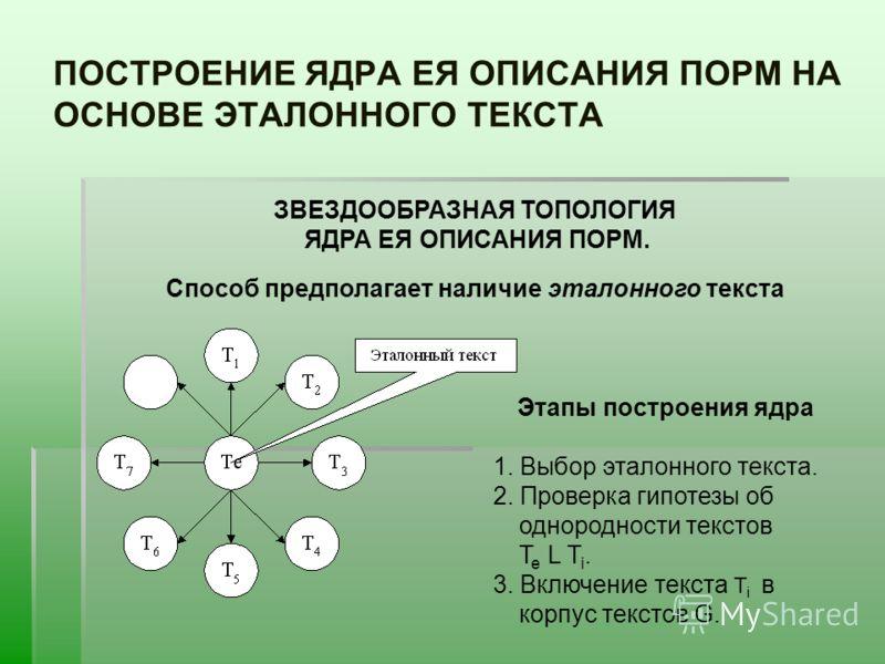 ПОСТРОЕНИЕ ЯДРА ЕЯ ОПИСАНИЯ ПОРМ НА ОСНОВЕ ЭТАЛОННОГО ТЕКСТА ЗВЕЗДООБРАЗНАЯ ТОПОЛОГИЯ ЯДРА ЕЯ ОПИСАНИЯ ПОРМ. Способ предполагает наличие эталонного текста Этапы построения ядра 1. Выбор эталонного текста. 2. Проверка гипотезы об однородности текстов