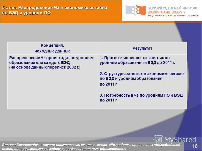 5 марта 2009 16 Красноярск, 28 февраля 2009 16 Концепция, исходные данные Результат Распределение Чз происходит по уровням образования для каждого ВЭД (на основе данных переписи 2002 г.) 1. Прогноз численности занятых по уровням образования и ВЭД до