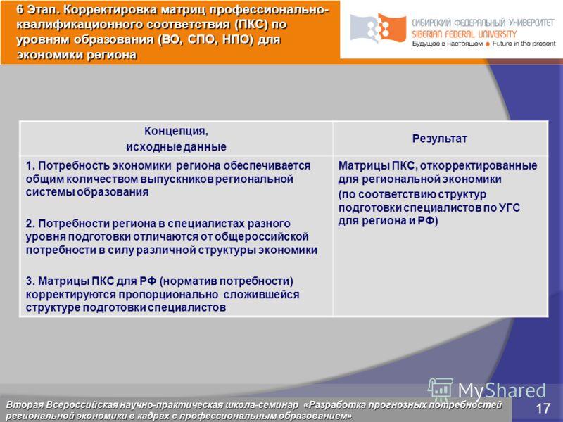 5 марта 2009 17 Красноярск, 28 февраля 2009 17 Концепция, исходные данные Результат 1. Потребность экономики региона обеспечивается общим количеством выпускников региональной системы образования 2. Потребности региона в специалистах разного уровня по