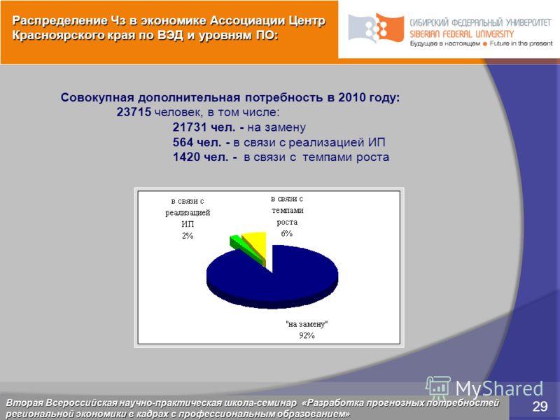 5 марта 2009 29 Красноярск, 28 февраля 2009 29 Совокупная дополнительная потребность в 2010 году: 23715 человек, в том числе: 21731 чел. - на замену 564 чел. - в связи с реализацией ИП 1420 чел. - в связи с темпами роста Вторая Всероссийская научно-п