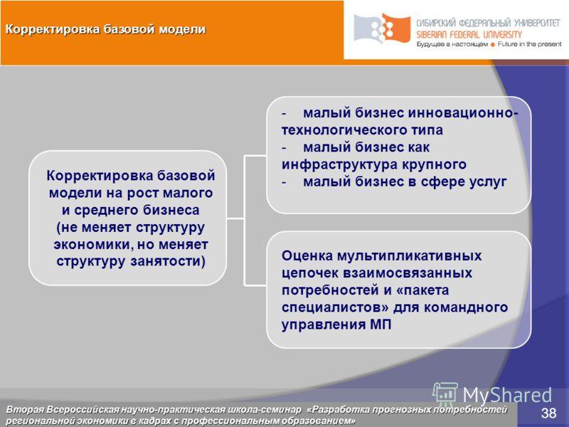 5 марта 2009 38 Красноярск, 28 февраля 2009 38 Корректировка базовой модели на рост малого и среднего бизнеса (не меняет структуру экономики, но меняет структуру занятости) -малый бизнес инновационно- технологического типа -малый бизнес как инфрастру