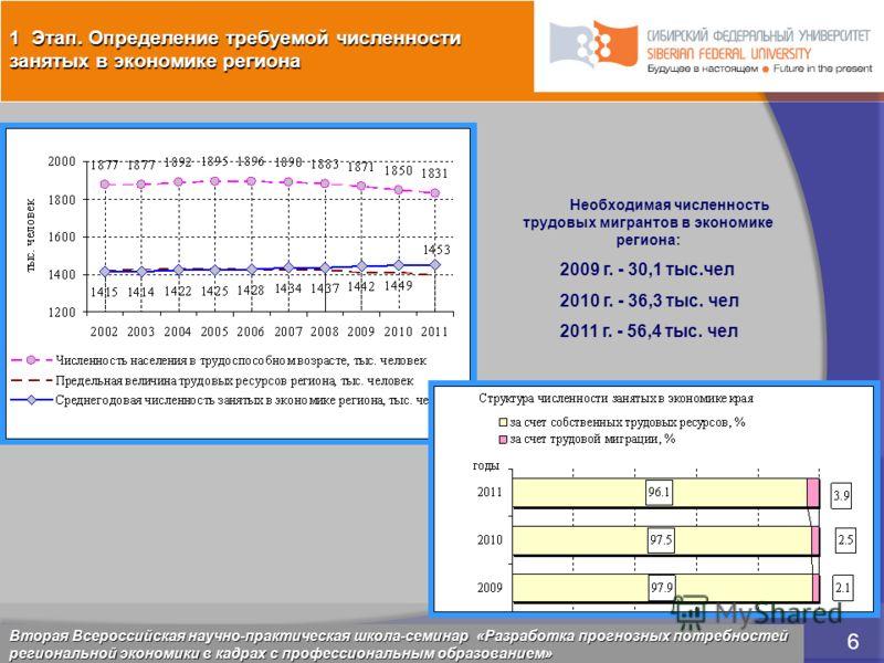 5 марта 2009 6 Красноярск, 28 февраля 2009 6 Необходимая численность трудовых мигрантов в экономике региона: 2009 г. - 30,1 тыс.чел 2010 г. - 36,3 тыс. чел 2011 г. - 56,4 тыс. чел 1 Этап. Определение требуемой численности занятых в экономике региона