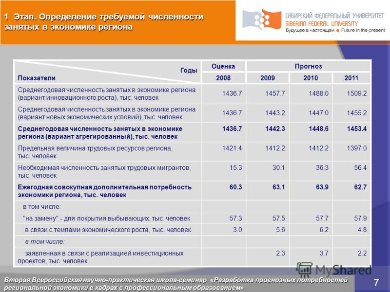 5 марта 2009 7 Красноярск, 28 февраля 2009 7 Годы Показатели ОценкаПрогноз 2008200920102011 Среднегодовая численность занятых в экономике региона (вариант инновационного роста), тыс. человек 1436.71457.71488.01509.2 Среднегодовая численность занятых