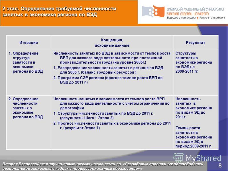 5 марта 2009 8 Красноярск, 28 февраля 2009 8 Итерации Концепция, исходные данные Результат 1. Определение структур занятости в экономике региона по ВЭД Численность занятых по ВЭД в зависимости от темпов роста ВРП для каждого вида деятельности при пос