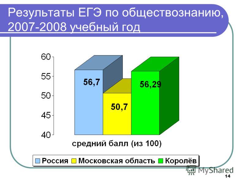 14 Результаты ЕГЭ по обществознанию, 2007-2008 учебный год
