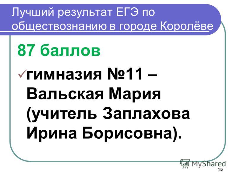 Лучший результат ЕГЭ по обществознанию в городе Королёве 87 баллов гимназия 11 – Вальская Мария (учитель Заплахова Ирина Борисовна). 15