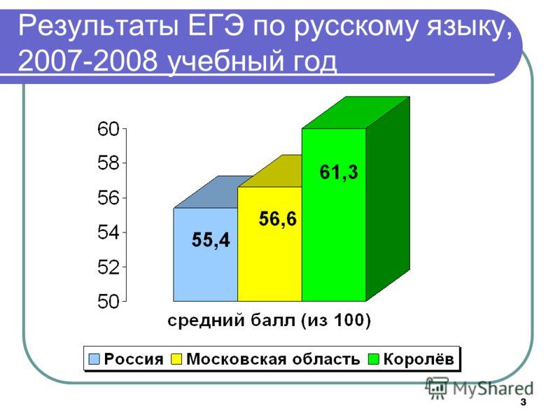 3 Результаты ЕГЭ по русскому языку, 2007-2008 учебный год
