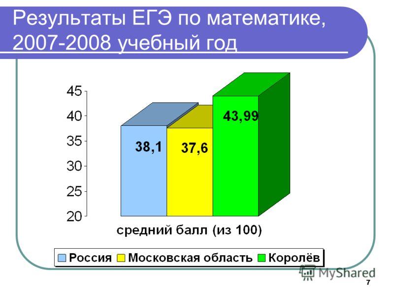 7 Результаты ЕГЭ по математике, 2007-2008 учебный год