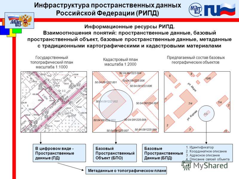 Информационные ресурсы РИПД. Взаимоотношения понятий: пространственные данные, базовый пространственный объект, базовые пространственные данные, метаданные с традиционными картографическими и кадастровыми материалами Базовые Пространственные Данные (