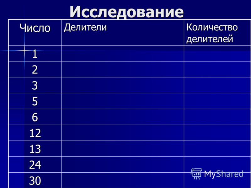 Исследование ЧислоДелители Количество делителей 1 2 3 5 6 12 13 24 30