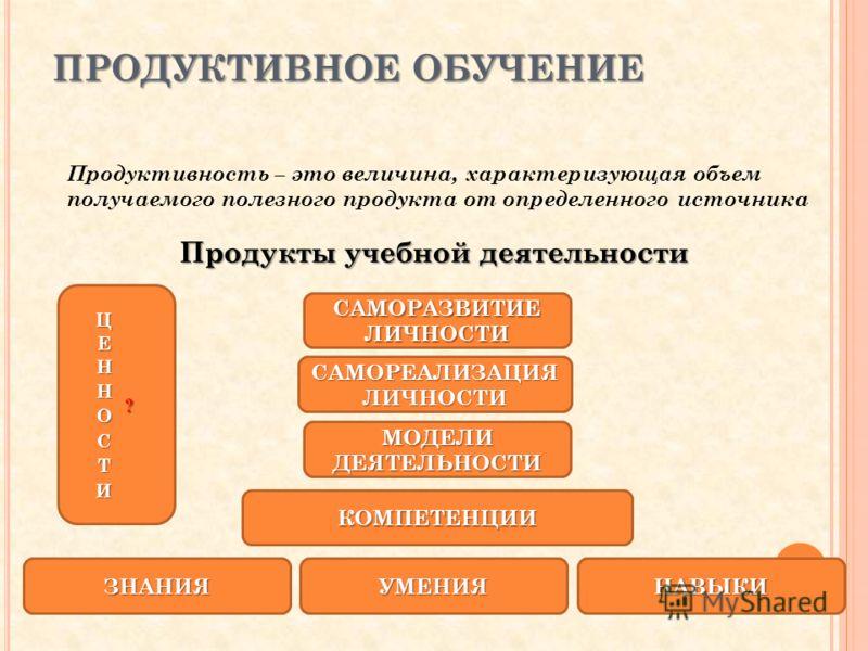 ПРОДУКТИВНОЕ ОБУЧЕНИЕ Продуктивность – это величина, характеризующая объем получаемого полезного продукта от определенного источника Продукты учебной деятельности ЗНАНИЯУМЕНИЯНАВЫКИ КОМПЕТЕНЦИИ МОДЕЛИ ДЕЯТЕЛЬНОСТИ САМОРЕАЛИЗАЦИЯ ЛИЧНОСТИ САМОРАЗВИТИЕ