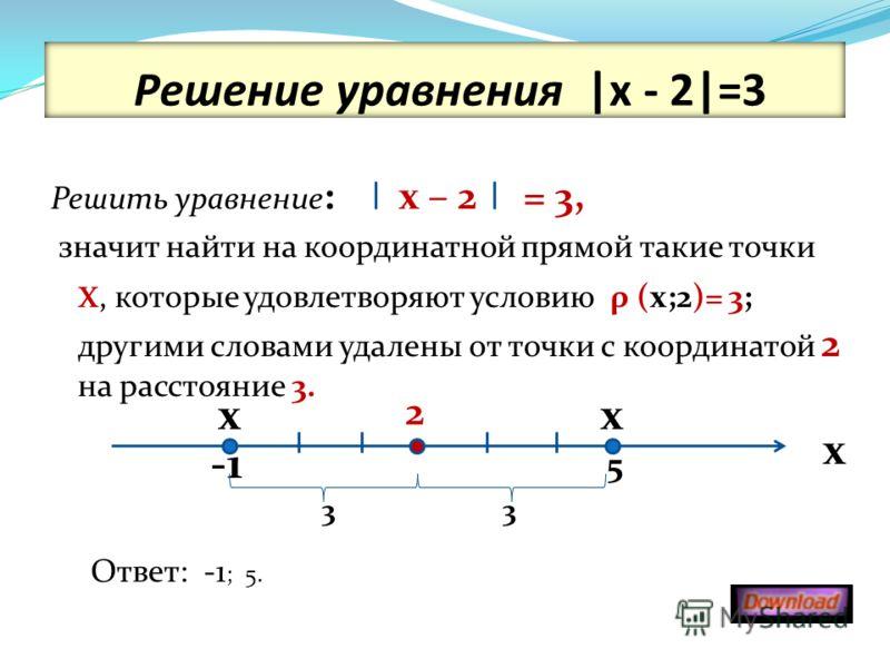 Решение уравнения |х - 2|=3 Решить уравнение : х – 2 = 3, значит найти на координатной прямой такие точки х, которые удовлетворяют условию ρ (х;2)= 3; другими словами удалены от точки с координатой 2 на расстояние 3. Ответ: -1 ; 5. х 5 х 2 х 33