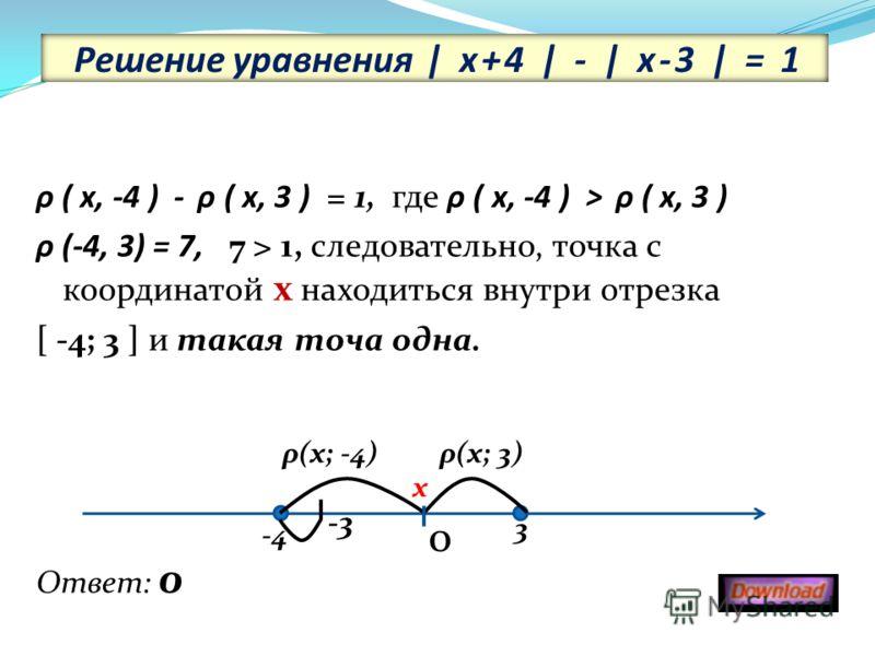 Решение уравнения | х+4 | - | х-3 | = 1 ρ ( x, -4 ) - ρ ( x, 3 ) = 1, где ρ ( x, -4 ) > ρ ( x, 3 ) ρ (-4, 3) = 7, 7 > 1, следовательно, точка с координатой х находиться внутри отрезка [ -4; 3 ] и такая точа одна. -3 Ответ: 0 -4 3 х ρ(х; -4) 0 ρ(х; 3)