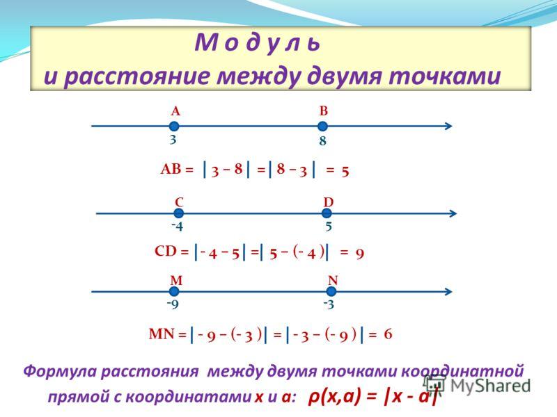 М о д у л ь и расстояние между двумя точками 8 3 -9-3 5 CD = - 4 – 5 = 5 – (- 4 ) = 9 AB = 3 – 8 = 8 – 3 = 5 MN = - 9 – (- 3 ) = - 3 – (- 9 ) = 6 MN CD AB Формула расстояния между двумя точками координатной прямой с координатами х и а: ρ(x,a) = |x -