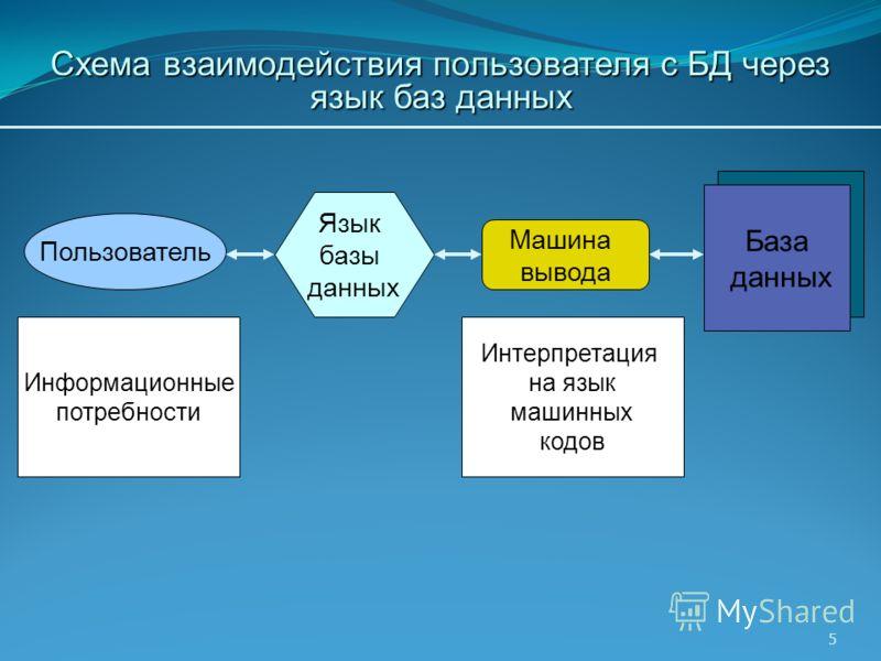 5 Схема взаимодействия пользователя с БД через язык баз данных Пользователь Информационные потребности Интерпретация на язык машинных кодов База данных Машина вывода Язык базы данных