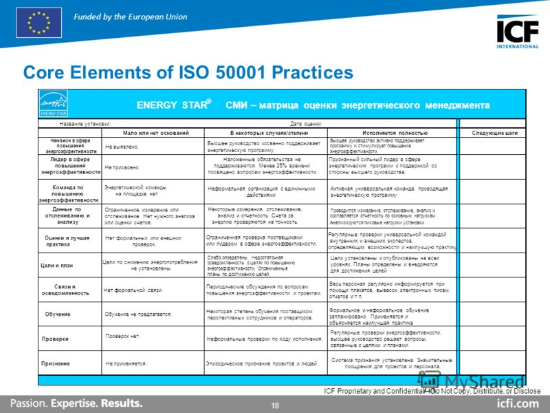 18 ICF Proprietary and Confidential – Do Not Copy, Distribute, or Disclose Funded by the European Union Core Elements of ISO 50001 Practices Дата оценки: энергетическую программу. Анализируются пиковые нагрузки установки. ® Название установки: Мало и