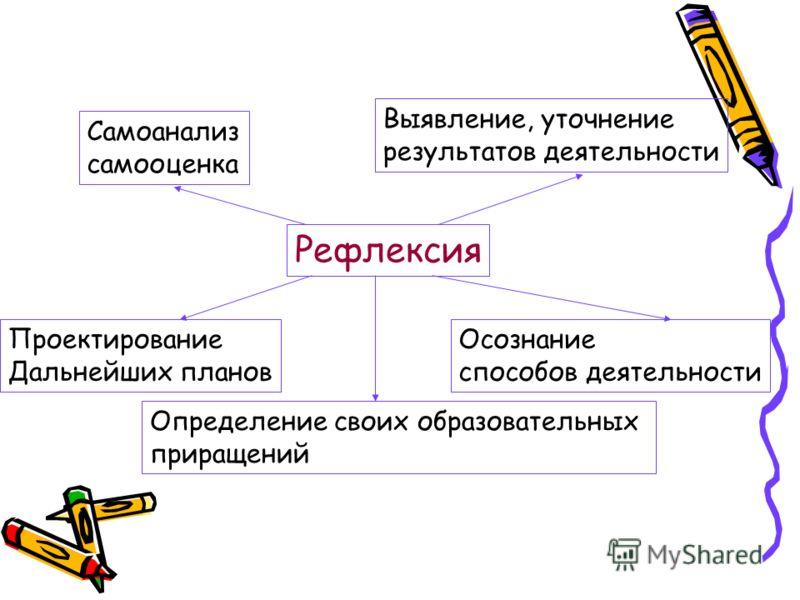 Рефлексия Самоанализ самооценка Выявление, уточнение результатов деятельности Осознание способов деятельности Определение своих образовательных приращений Проектирование Дальнейших планов