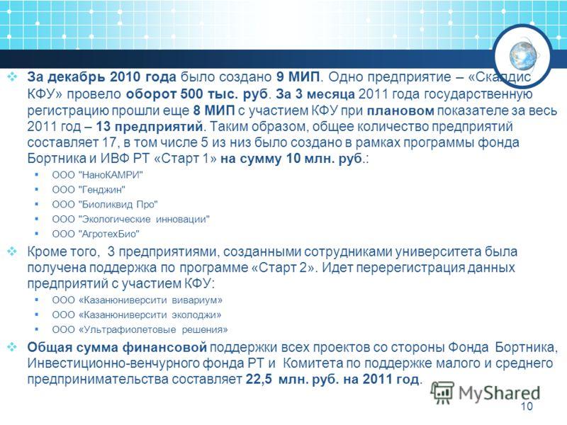 За декабрь 2010 года было создано 9 МИП. Одно предприятие – «Скалдис КФУ» провело оборот 500 тыс. руб. За 3 месяца 2011 года государственную регистрацию прошли еще 8 МИП с участием КФУ при плановом показателе за весь 2011 год – 13 предприятий. Таким