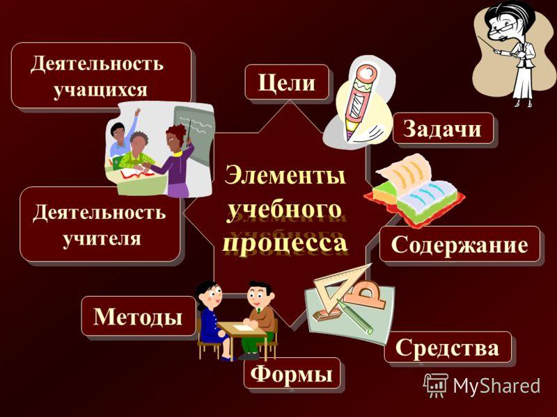 Цели Методы Деятельность учителя Деятельность учителя Деятельность учащихся Деятельность учащихся Задачи Содержание Средства Формы