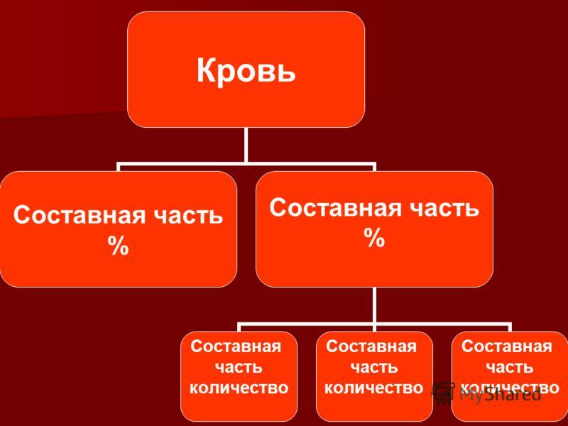 Кровь Составная часть % Составная часть % Составная часть количество Составная часть количество Составная часть количество