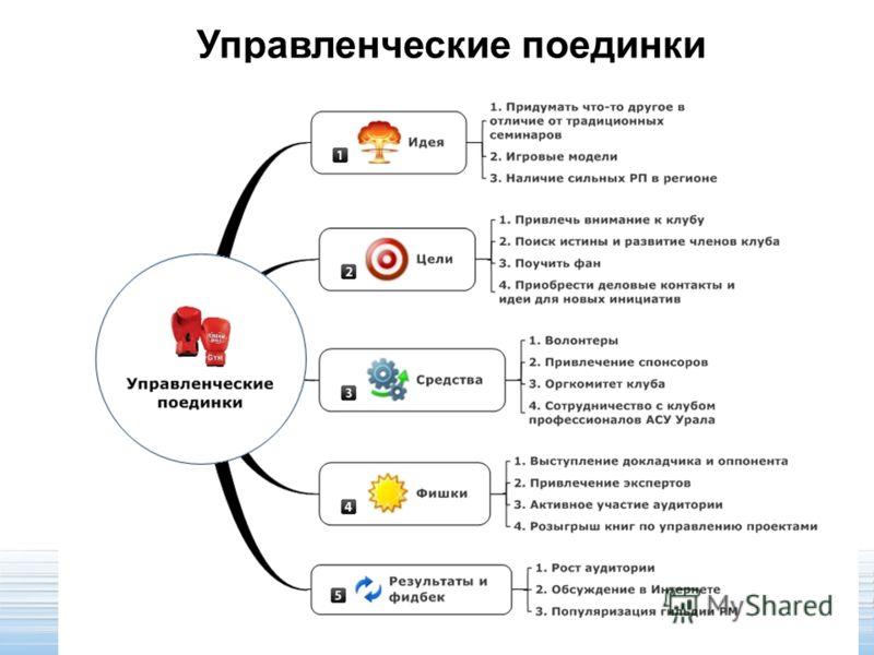 Управленческие поединки
