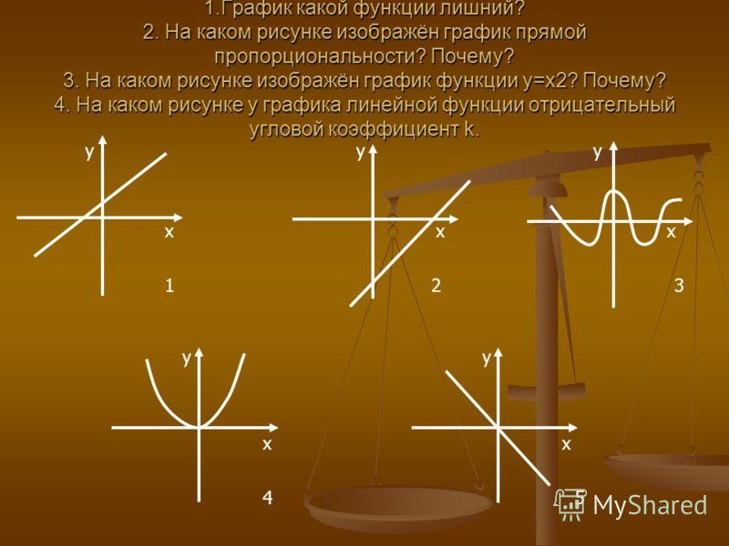 x x x 1 2 3 x 4 5 y y y y y 1.График какой функции лишний? 2. На каком рисунке изображён график прямой пропорциональности? Почему? 3. На каком рисунке изображён график функции y=x2? Почему? 4. На каком рисунке у графика линейной функции отрицательный