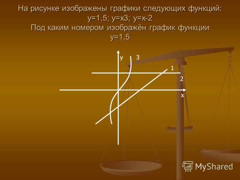 На рисунке изображены графики следующих функций: у=1,5; у=х3; у=х-2 Под каким номером изображён график функции у=1,5 y 3 1 2 x