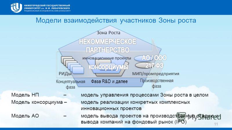 11 Модели взаимодействия участников Зоны роста Модель НП –модель управления процессами Зоны роста в целом Модель консорциума –модель реализации конкретных комплексных инновационных проектов Модель АО –модель вывода проектов на производственную стадию