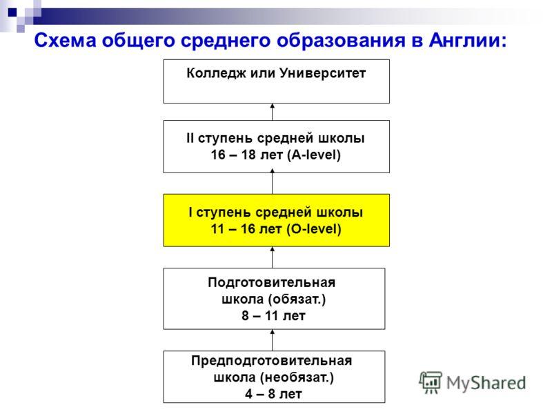 Схема принципов дидактики