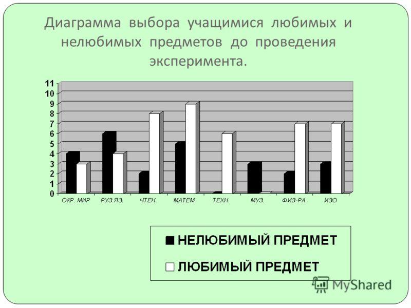 Диаграмма выбора учащимися любимых и нелюбимых предметов до проведения эксперимента.