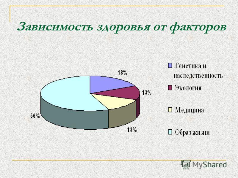 Зависимость здоровья от факторов