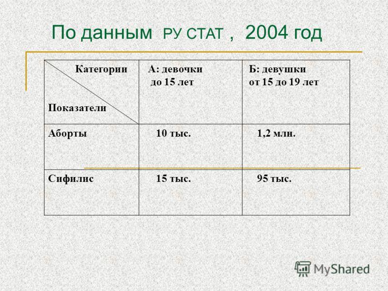 По данным РУ СТАТ, 2004 год Категории Показатели А: девочки до 15 лет Б: девушки от 15 до 19 лет Аборты 10 тыс. 1,2 млн. Сифилис 15 тыс. 95 тыс.