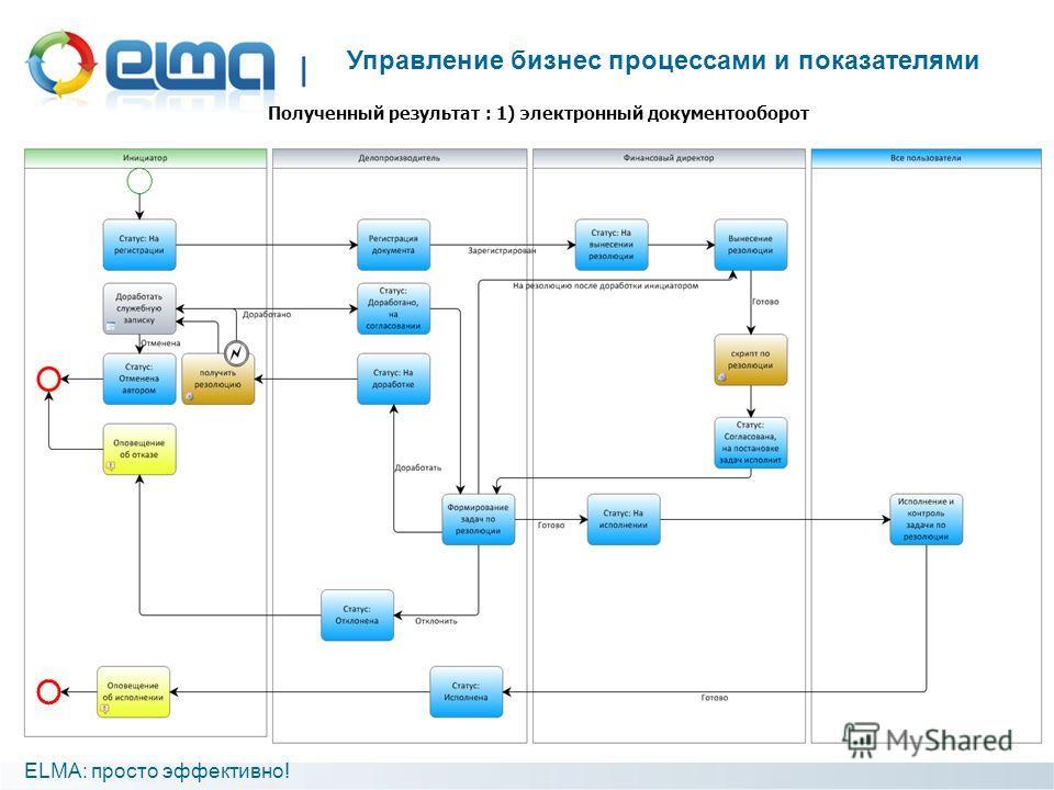 ELMA: просто эффективно! Управление бизнес процессами и показателями Полученный результат : 1) электронный документооборот